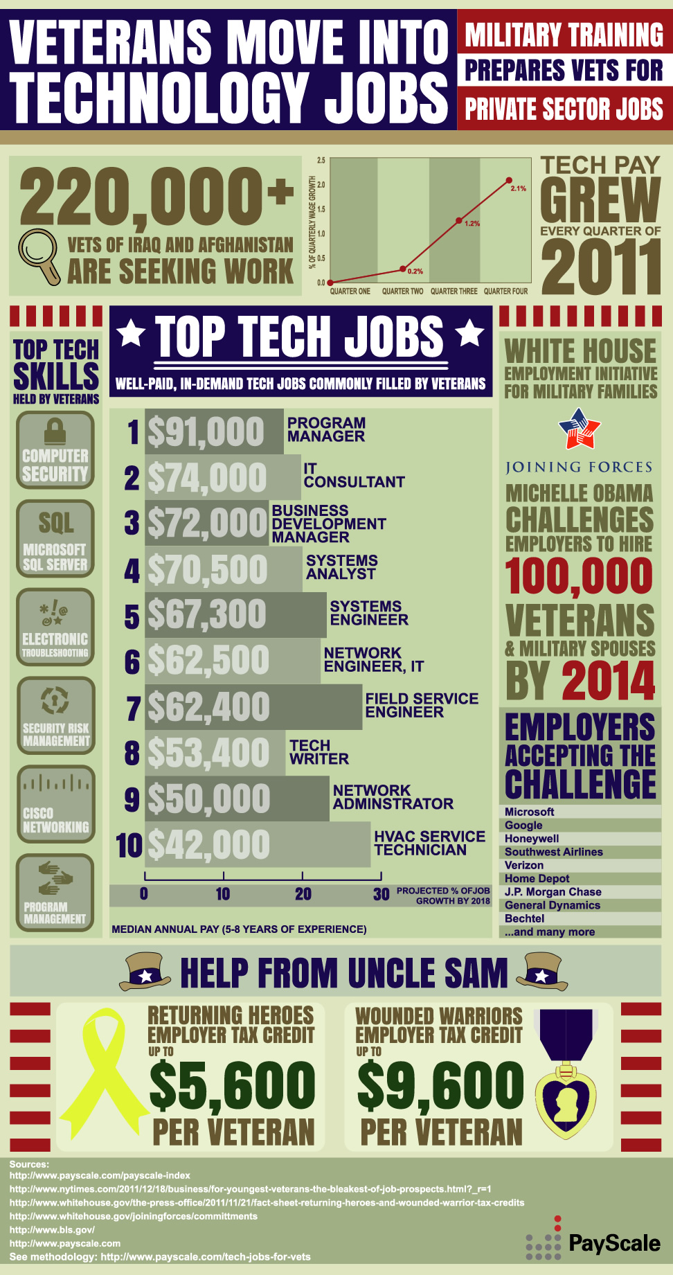 Veterans Tech Jobs Infographic