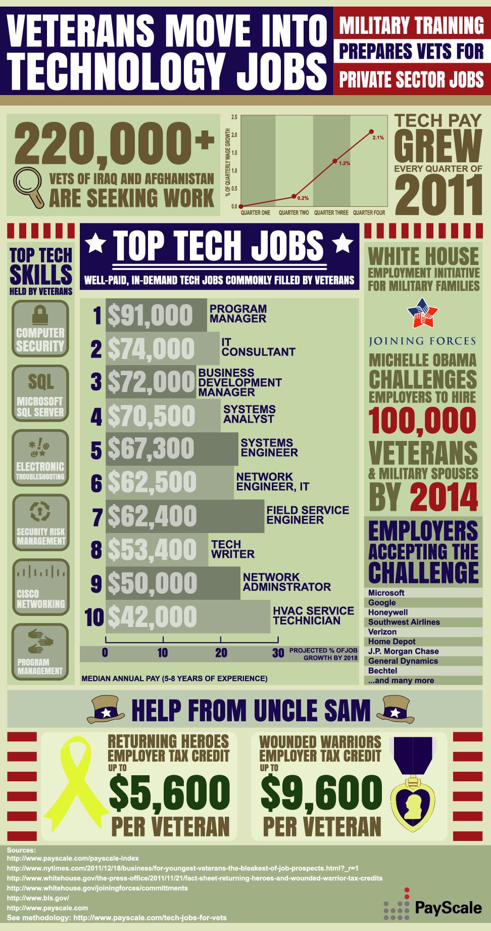 Veterans Tech Jobs Infographic
