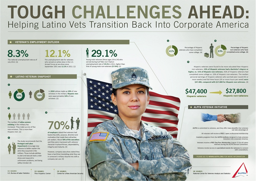Latino Veterans Infographic