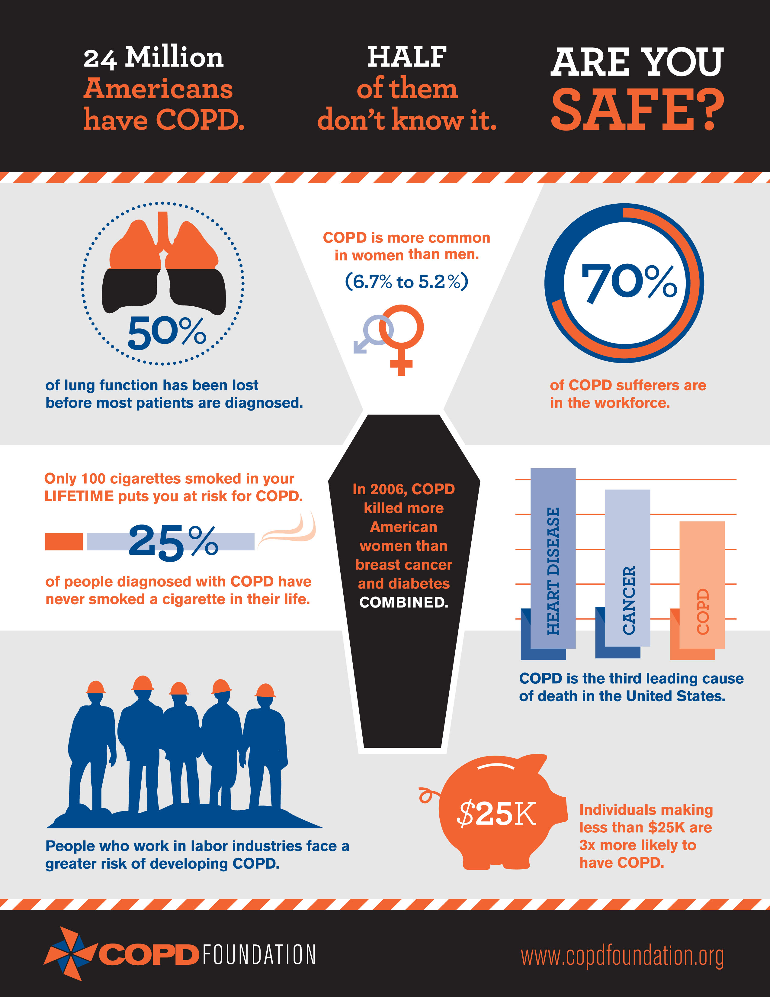 COPD Foundation Infographic