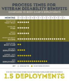 Disability Rating Processing Times